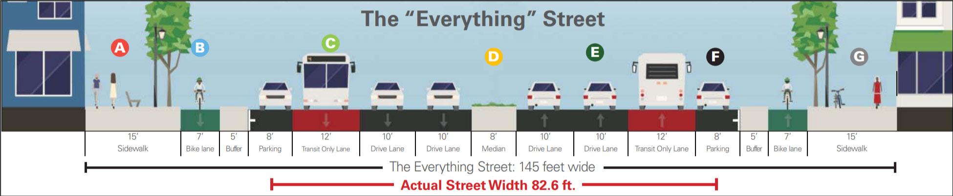 Folsom Street Plan